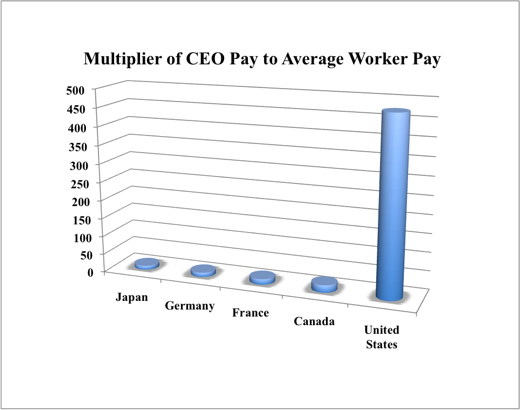 Chart showing comparison of CEO pay to average worker in 5 countries