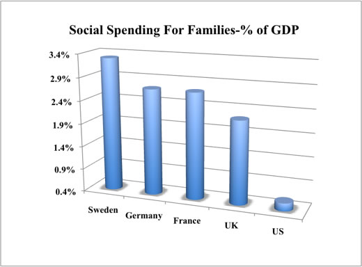 Chart comparing social spending by five countries on families