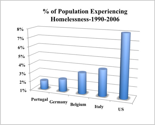 Comparison of population experiencing homelessness in five countries